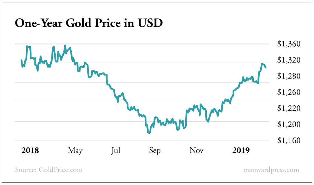One Year Gold Price in USD