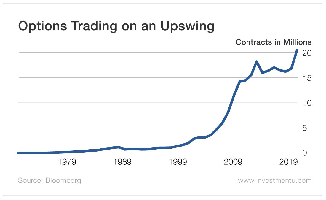 Options Trading on an Upswing