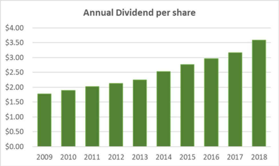 Pepsi Annual Dividend