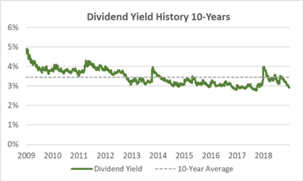 Pepsi Dividend Yield