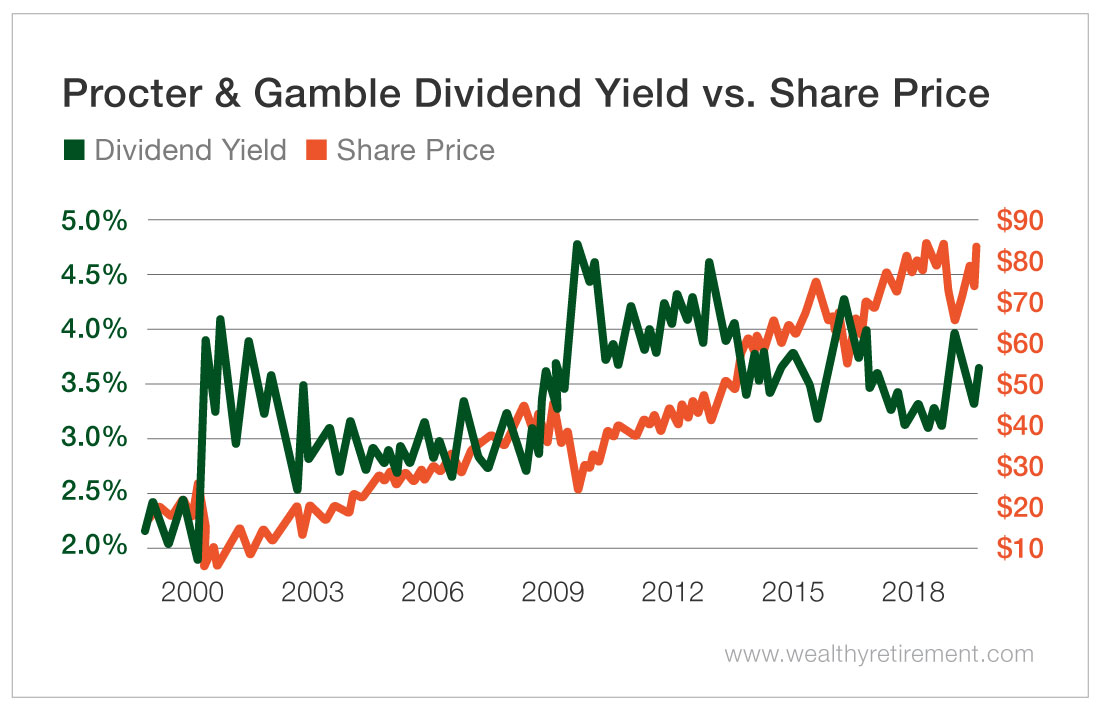 PG Dividend Yield vs. Share Price