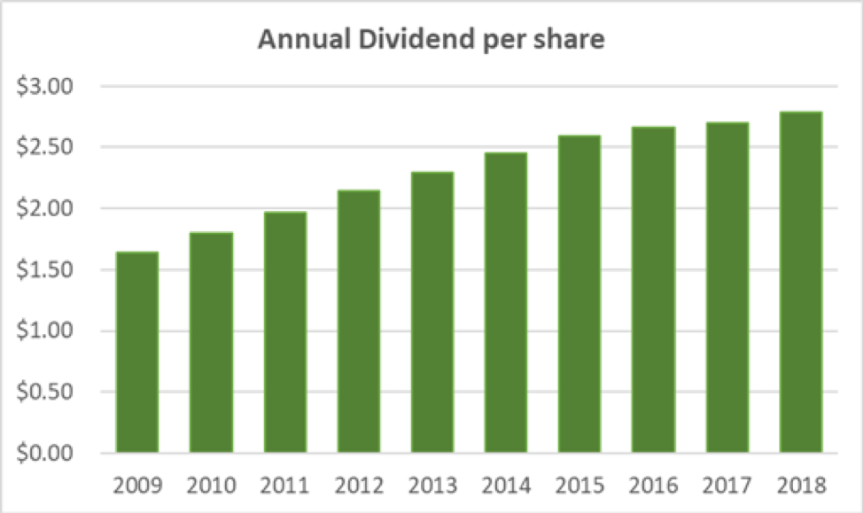 Procter & Gamble's Dividend