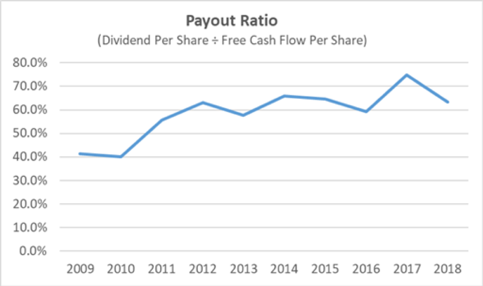 Procter & Gamble's Payout Ratio