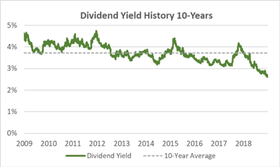 Procter & Gamble's Dividend Yield