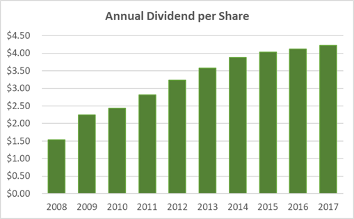Philip Morris Dividend History