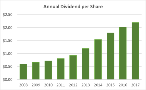 Qualcomm Dividend History 10-Years
