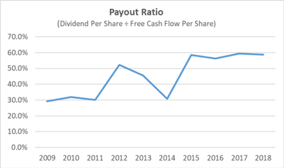 Rollins Payout Ratio