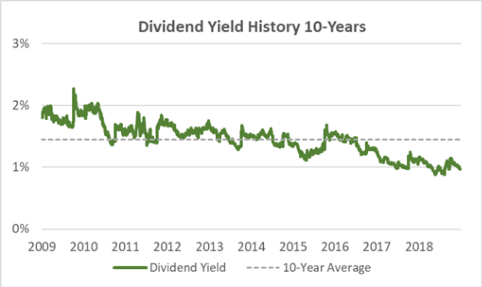 Rollins Dividend Yield