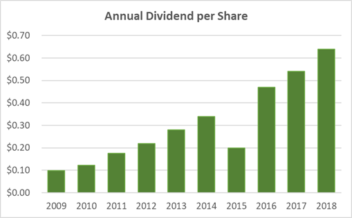 Ross Stores Dividend History 10 Years