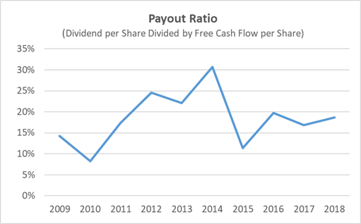 Ross Stores Dividend Safety Payout Ratio