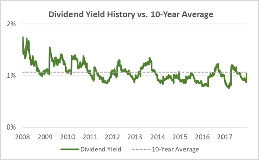 Ross Stores Current Dividend Yield vs. 10-Year Average
