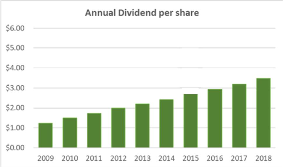 Raytheon Annual Dividend