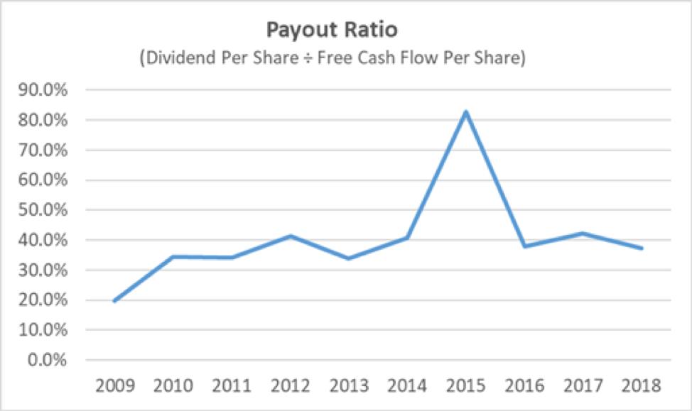 Raytheon Payout Ratio