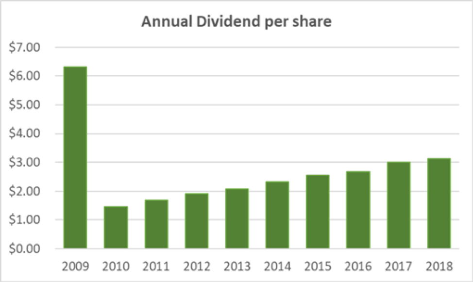 Smucker's Annual Dividend