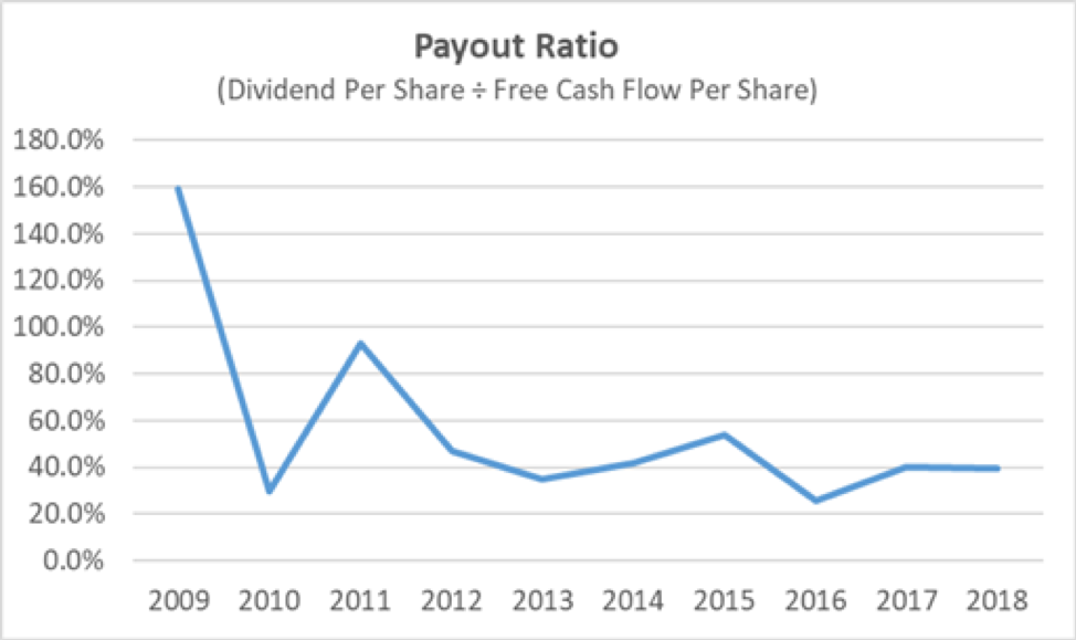 Smucker's Payout Ratio