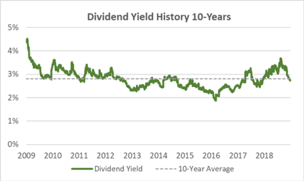 Smucker's Dividend Yield