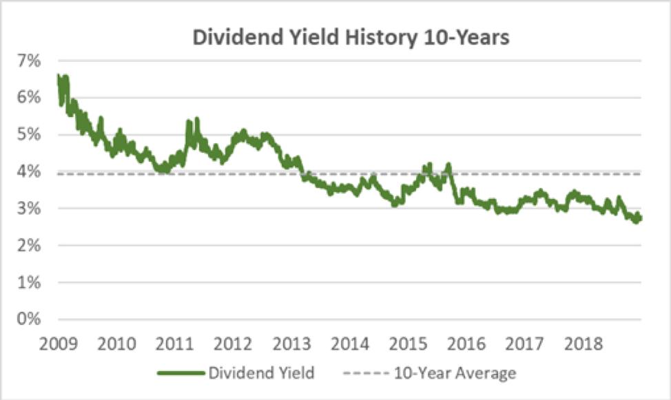 Sonoco's Dividend Yield