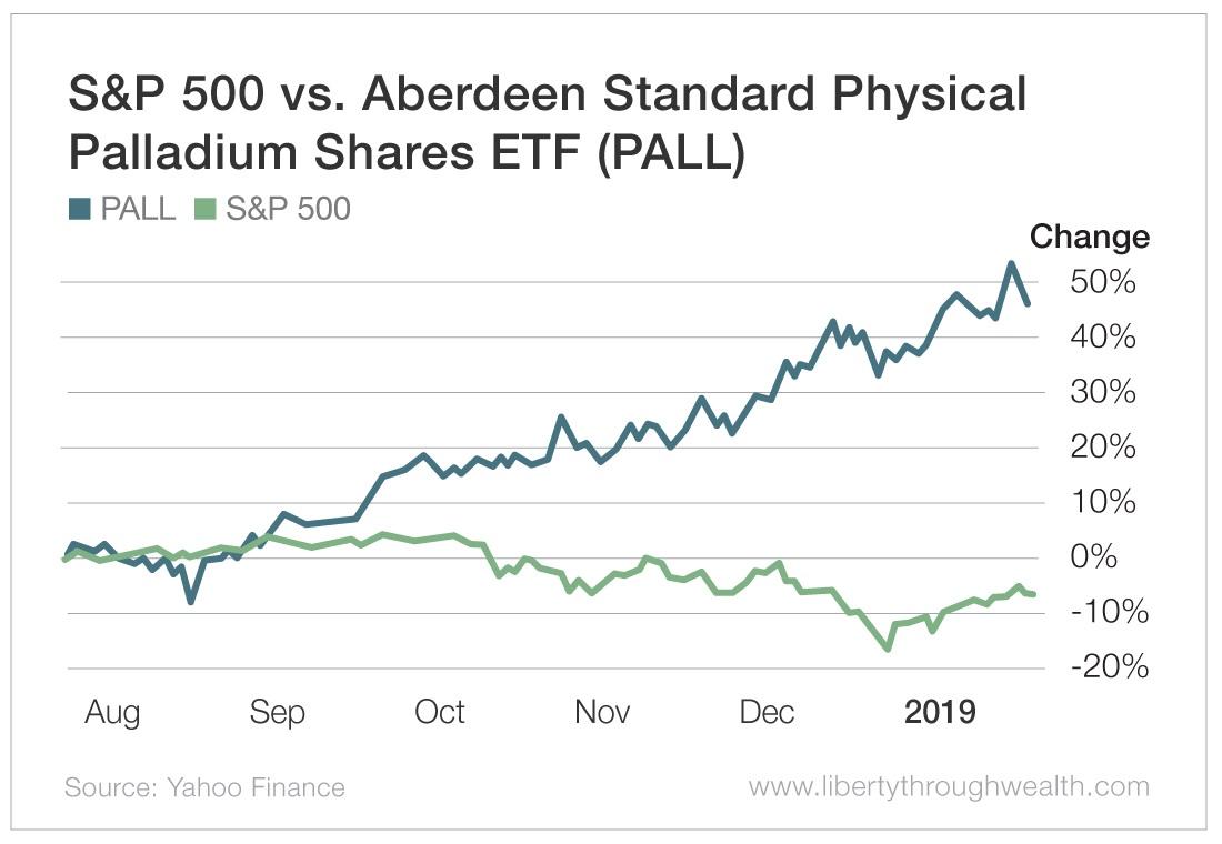 S&P 500 vs Aberdeen Standard Physical Palladium Shares ETF