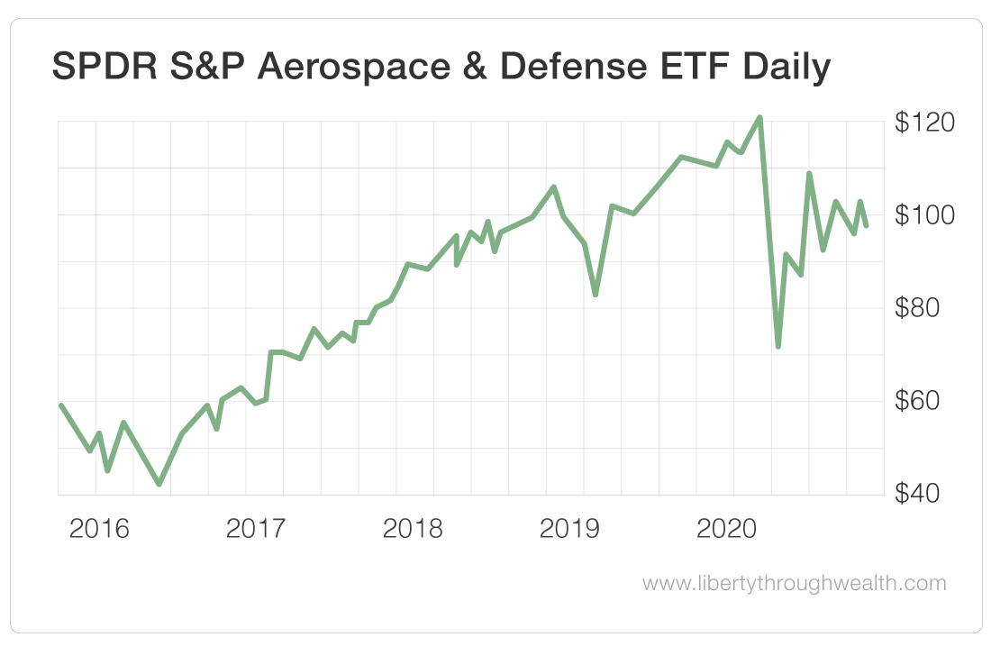 SPDR S&P Aerospace & Defense ETF Daily