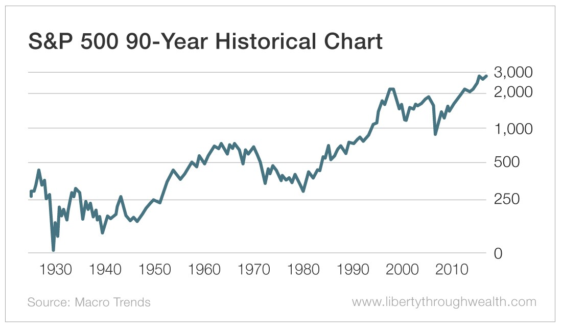 S&P 500 90-Year Historical Chart