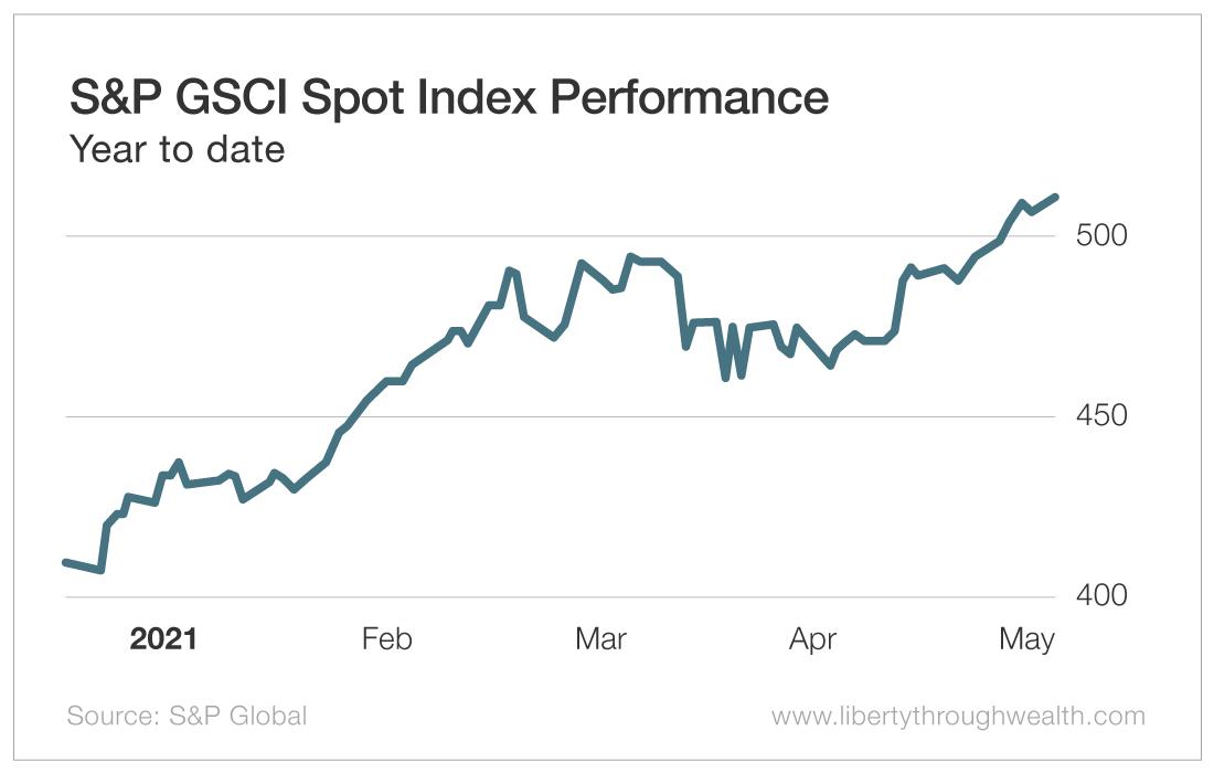 S&P GSCI Spot Index