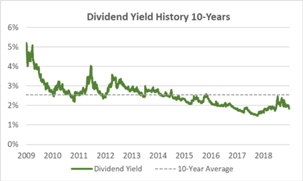 Stanley Black and Decker Yield
