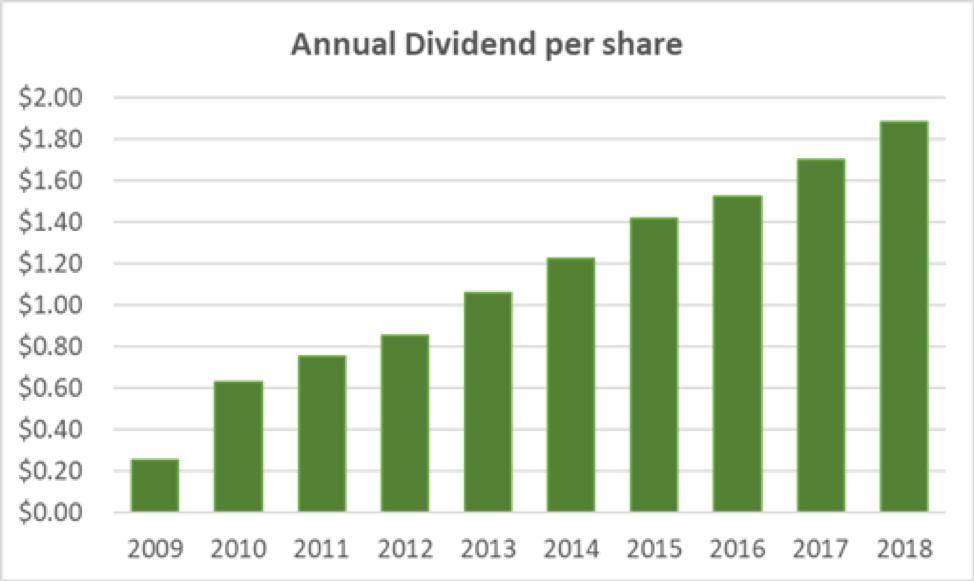 SYK Annual Dividend