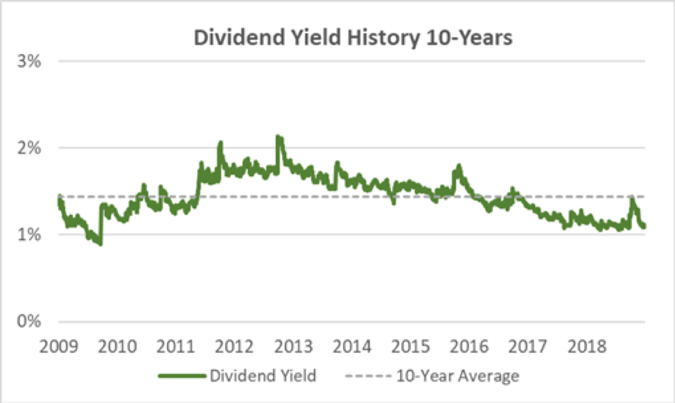 SYK Dividend Yield History