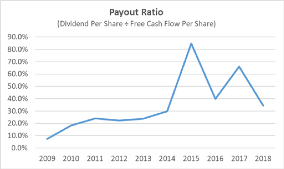 SYK Payout Ratio