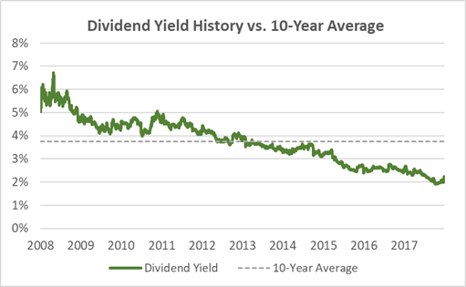 Sysco Current Dividend Yield vs. 10-Year Average