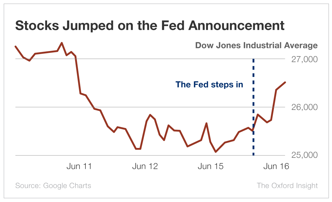 Stocks Jumped on the Fed Announcement