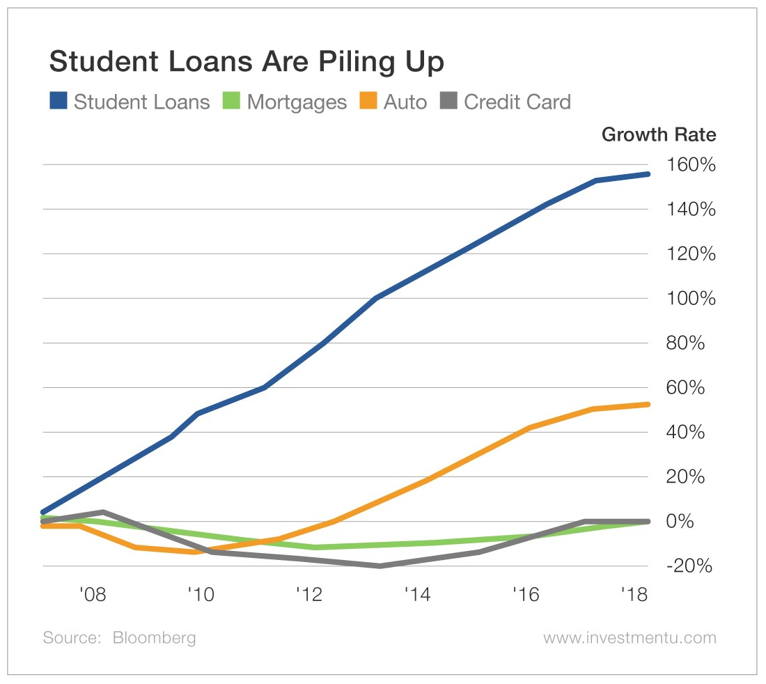 Student Loans Are Piling Up