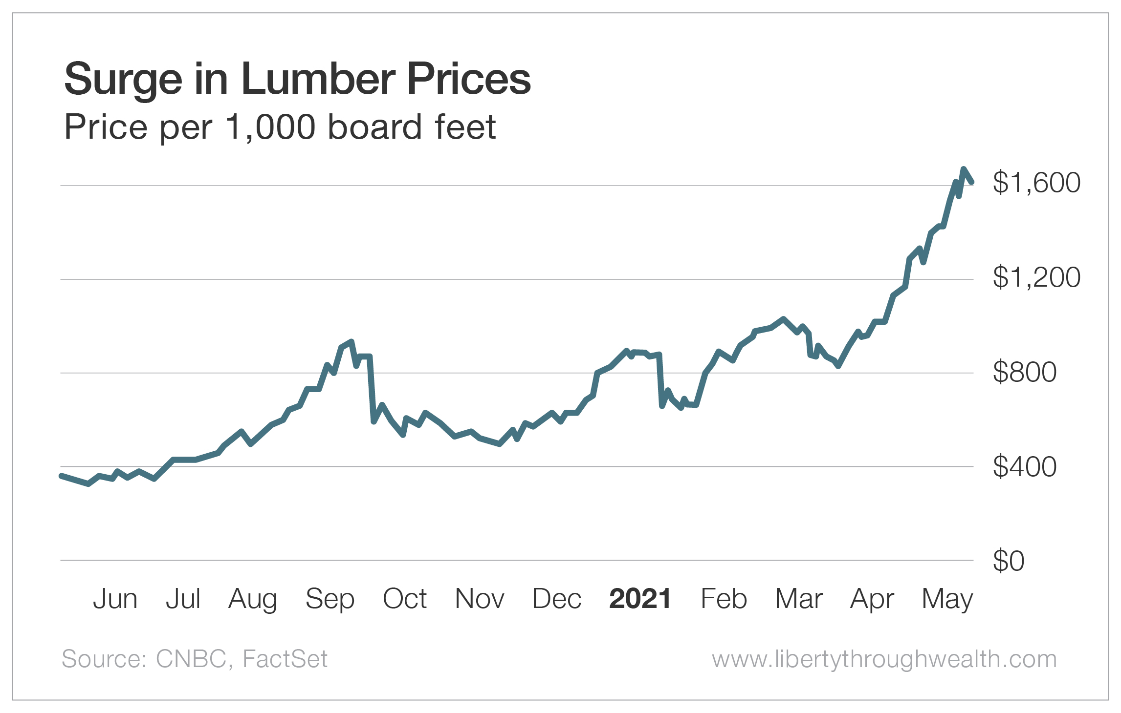 Surge in Lumber Prices