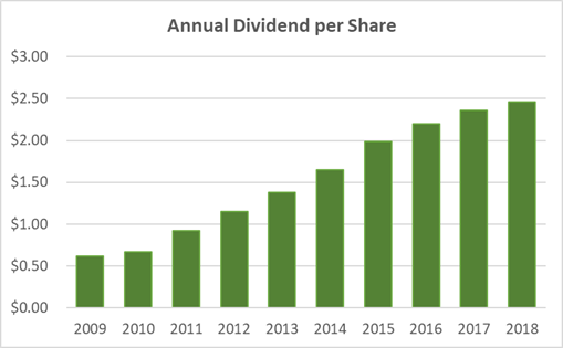 Target Dividend History 10-Years