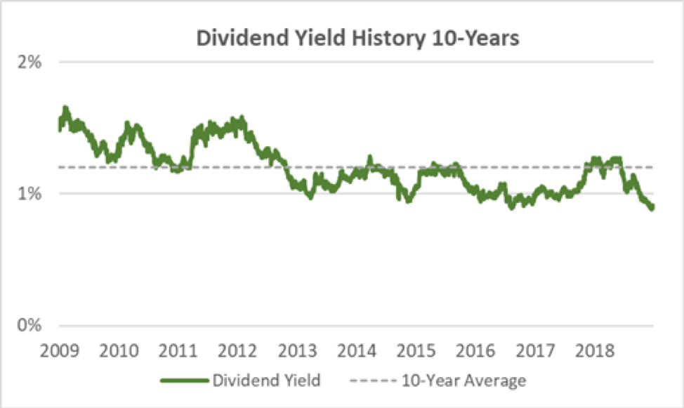 Tootsie Roll Dividend Yield