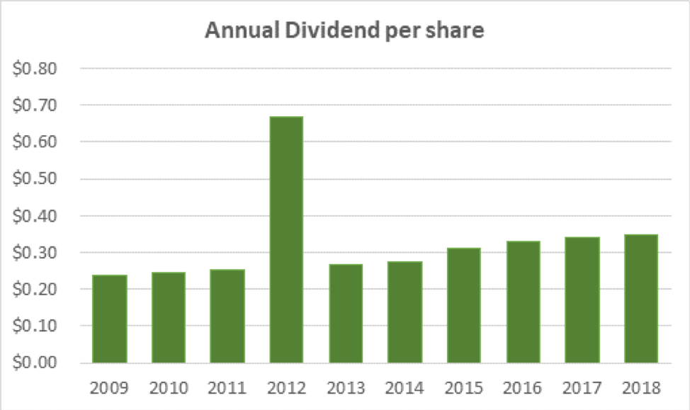 TR Annual Dividend