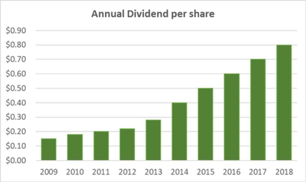 Toro's Annual Dividend