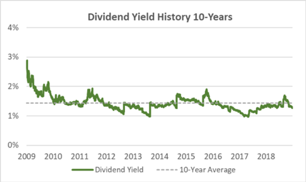 Toro's Dividend Yield