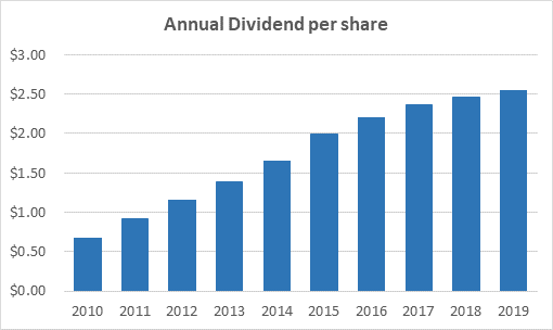 Target's Dividend History and Safety