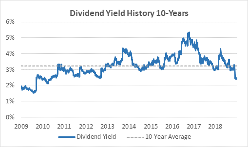 Target's dividend yield.