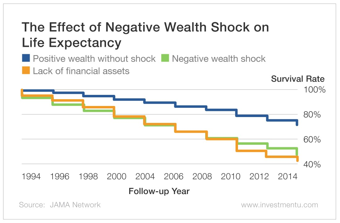 The Effect of Negative Wealth Shock on Life Expectancy