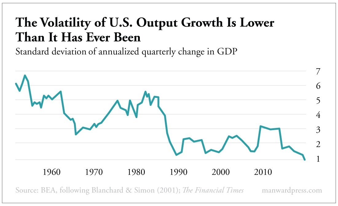 The Volatility of U.S. Output Growth Is Lower Than It Has Ever Been
