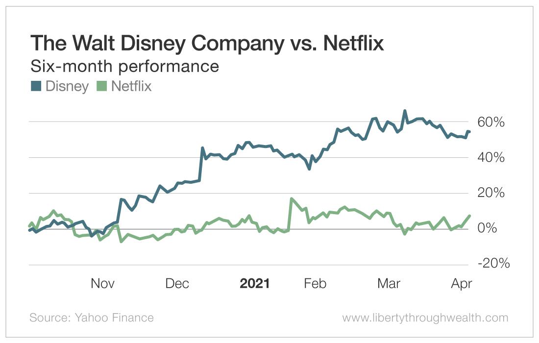 The Walt Disney Company vs Netflix
