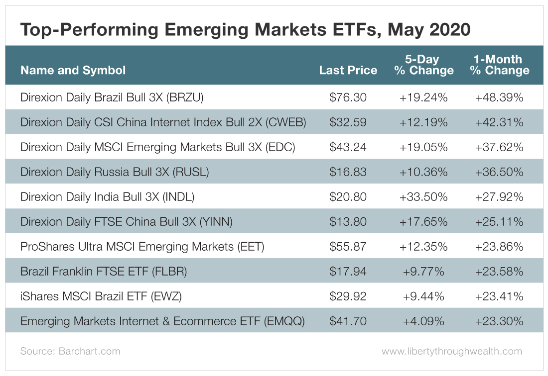 Performing Emerging Markets ETFs