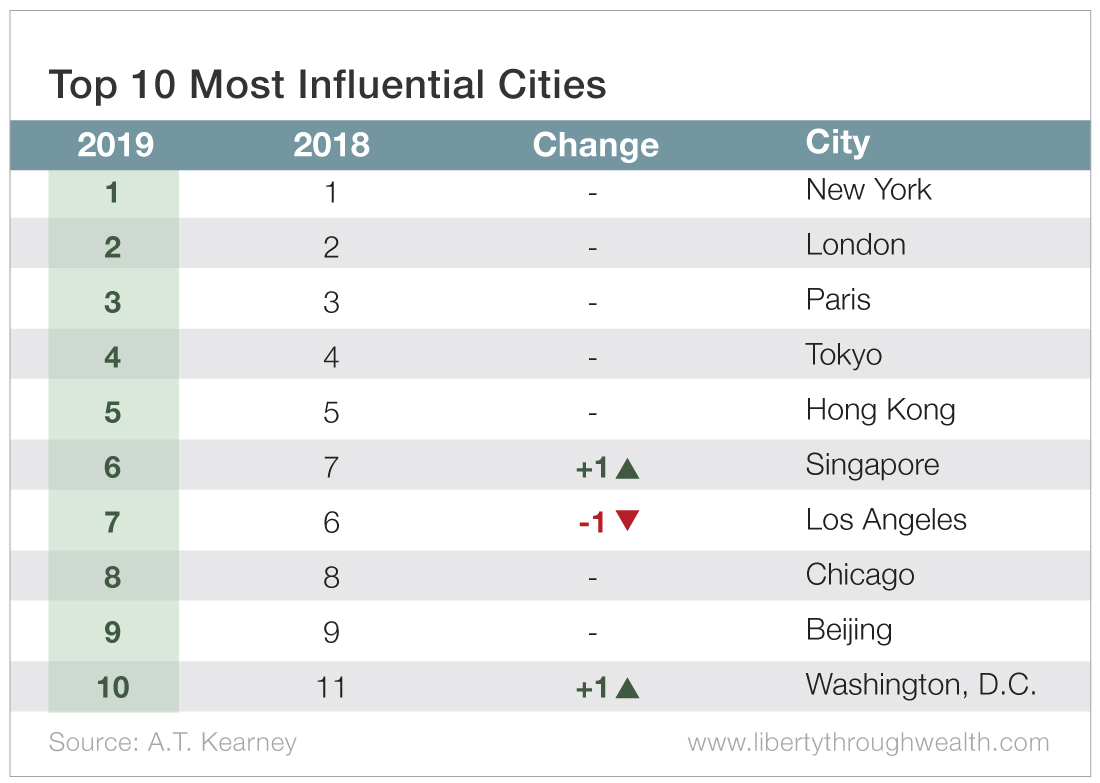 Top 10 Most Influential Cities