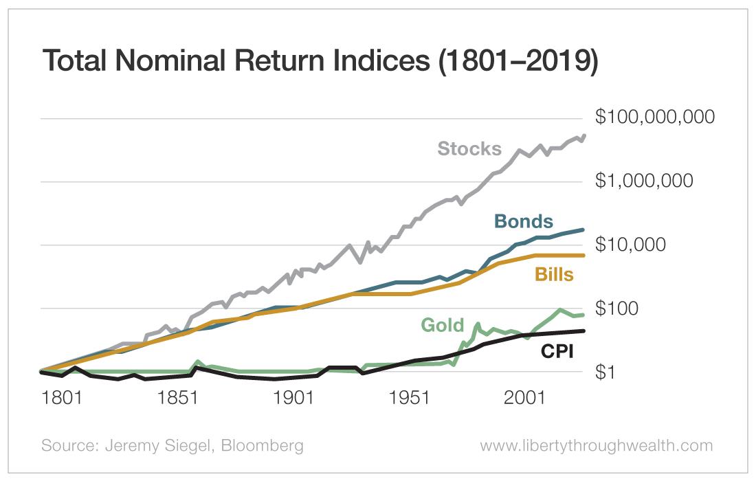 Total Nominal Return Indices