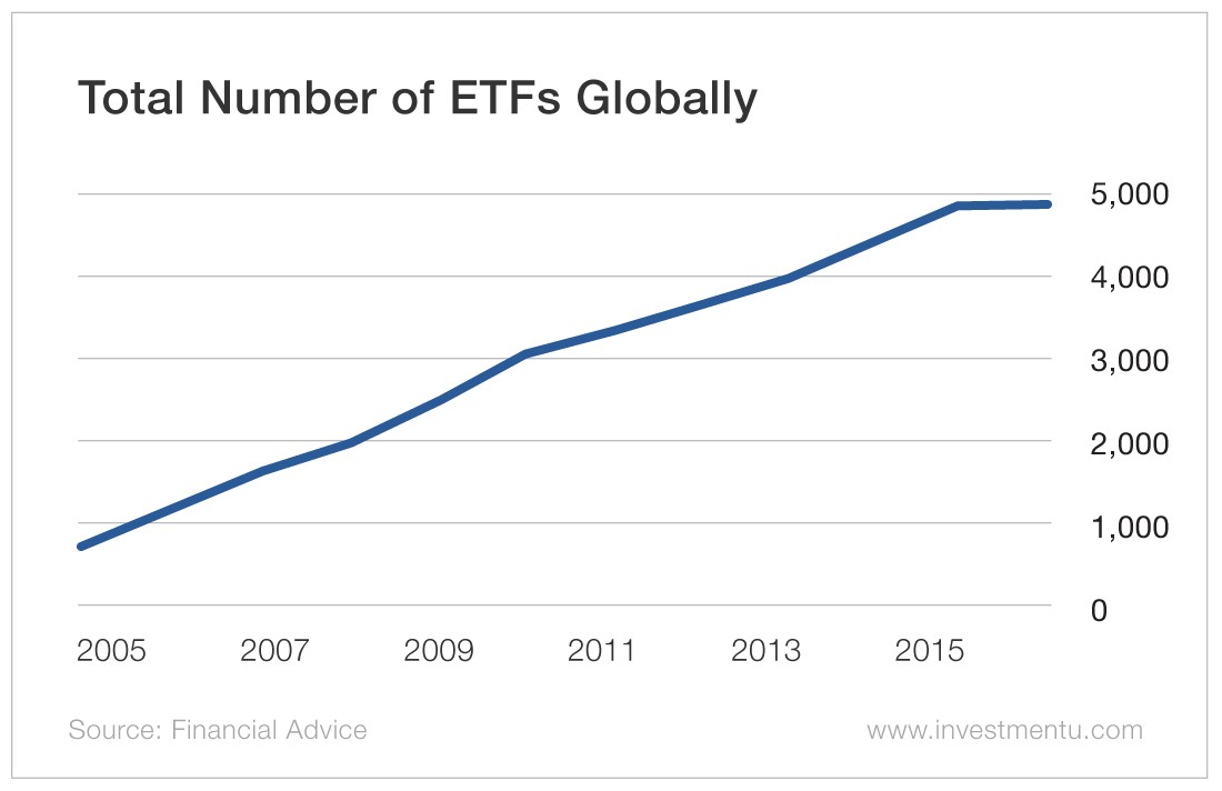 Total Number of ETFs Globally