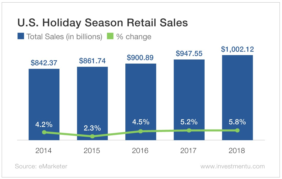 U.S. Holiday Season retail Sales