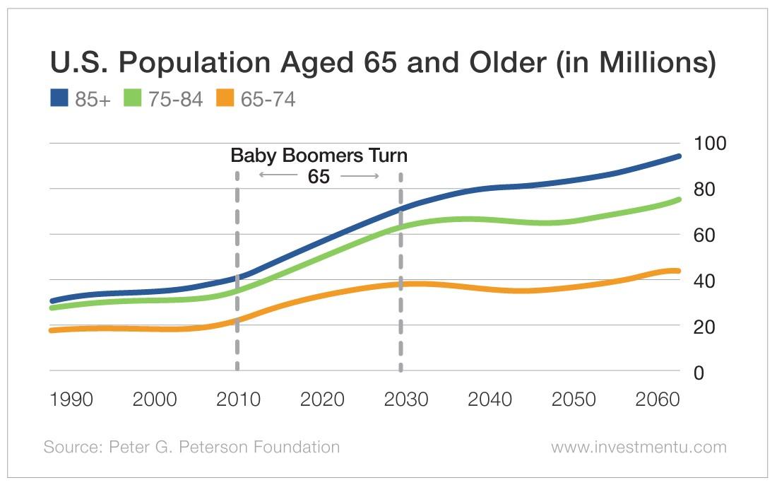 U.S. Population Aged 65 and Older