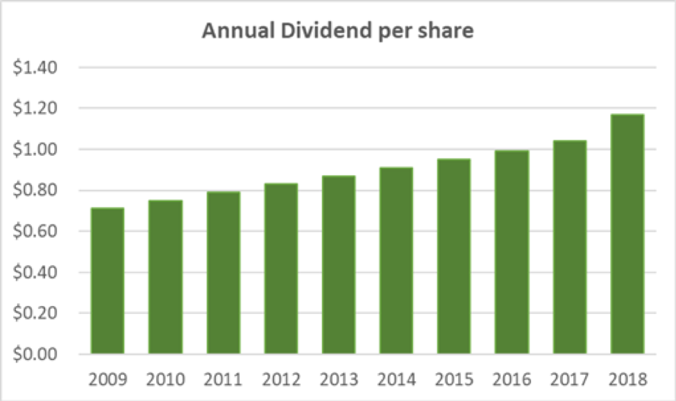 UMB Financial Annual Dividend